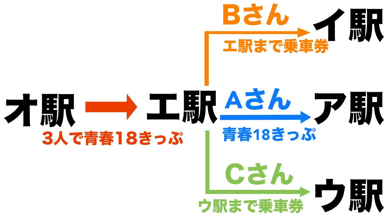 青春18きっぷの同一行程