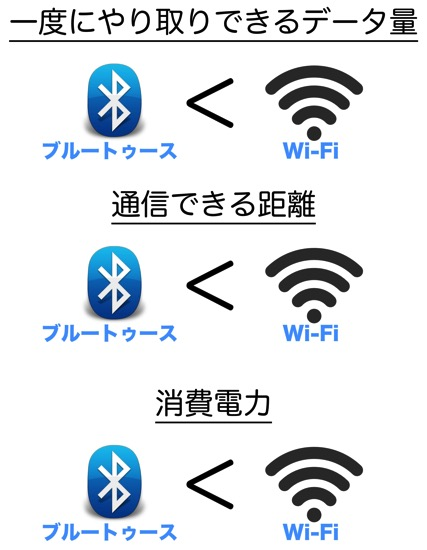 Bluetoothwifi